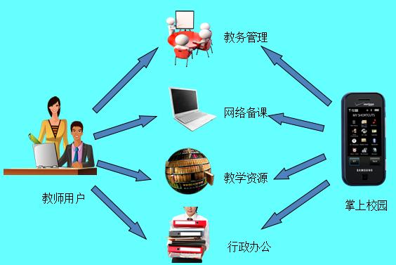 数字化校园系统结构模块