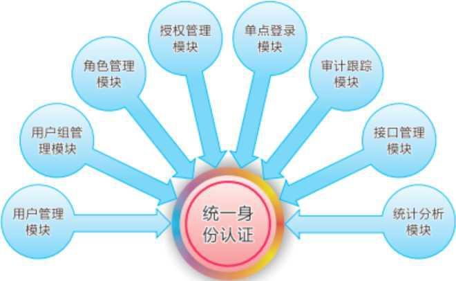 数字化校园平台