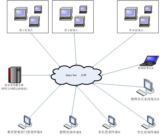 网上阅卷系统
